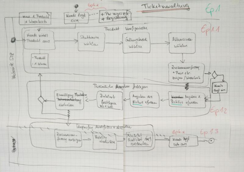 Hilft manchmal den Überblick über Prozesse und Use Cases zu bewahren Analoges Arbeiten am Whiteboard