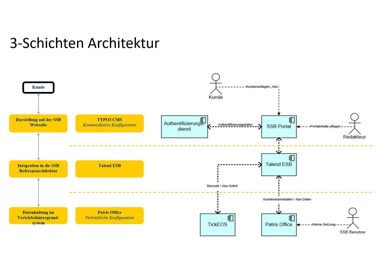 Textuelle und grafische Beschreibung der technischen Infrastruktur bei der SSB