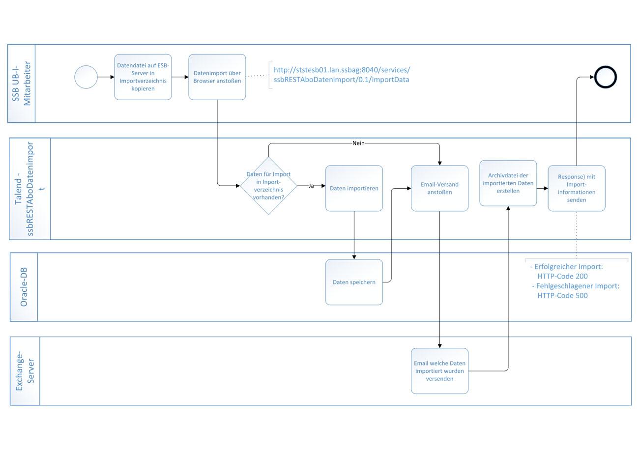 Überführung von Anforderungen und Prozessen in formale Modelle